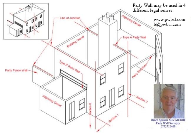 Party Wall may be used in 4 different legal senses